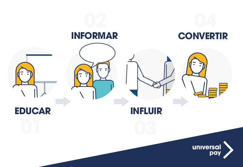 infografía sobre el proceso de captación de usuarios y conversión