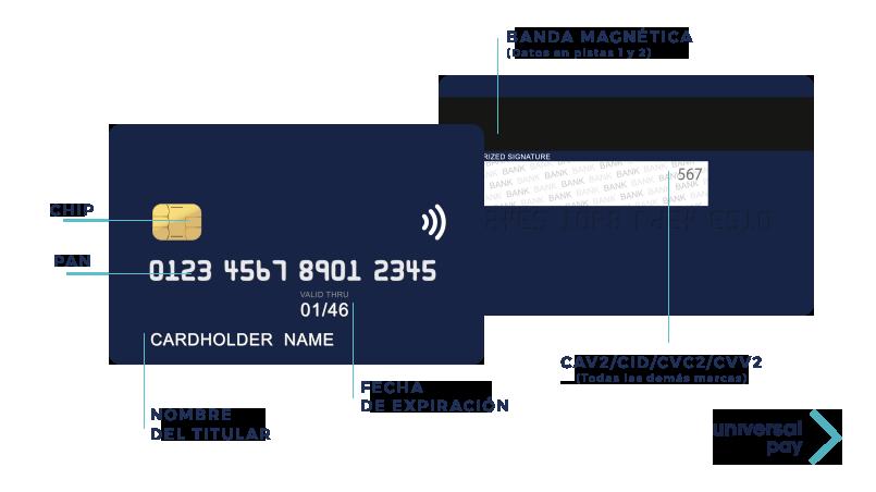 Tarjeta PCI DSS