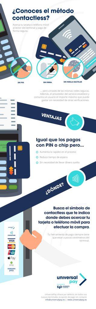 Método de pago contactless